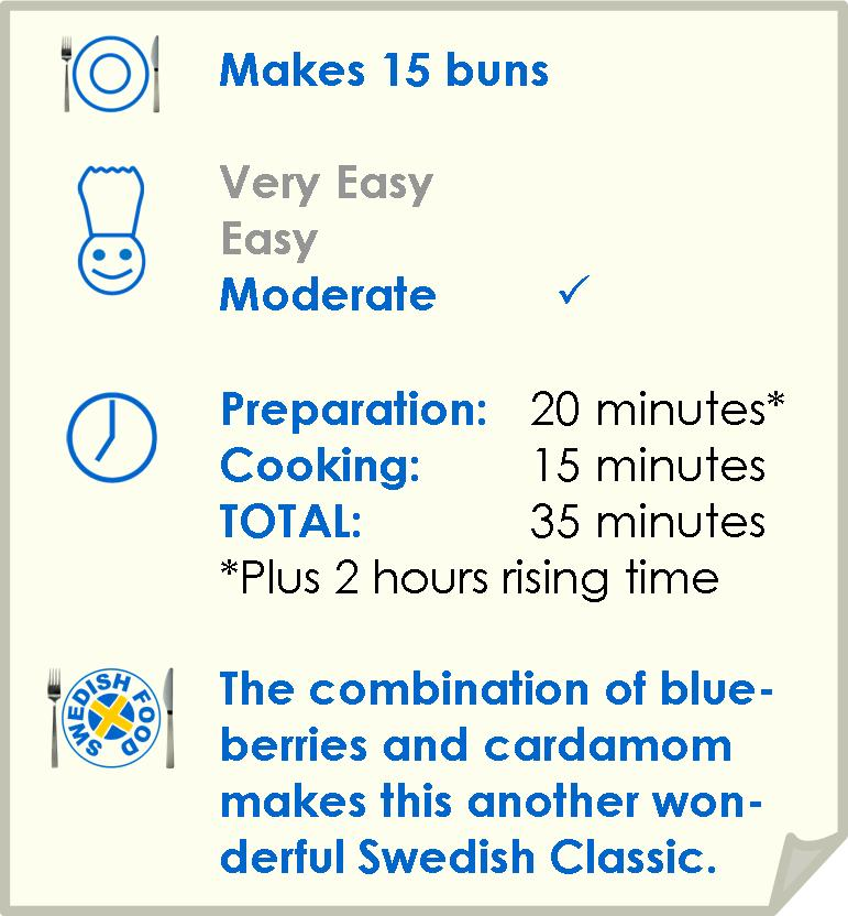 Recipe summary for blueberry buns